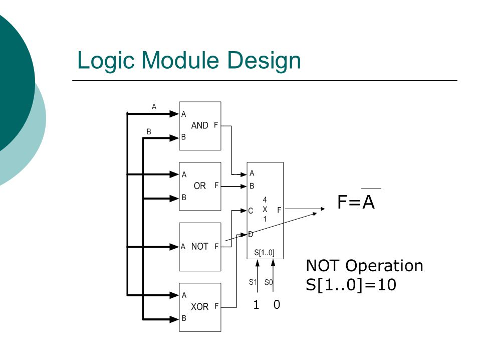 Logic Module Design F=A NOT Operation S[1..0]=10 1 0